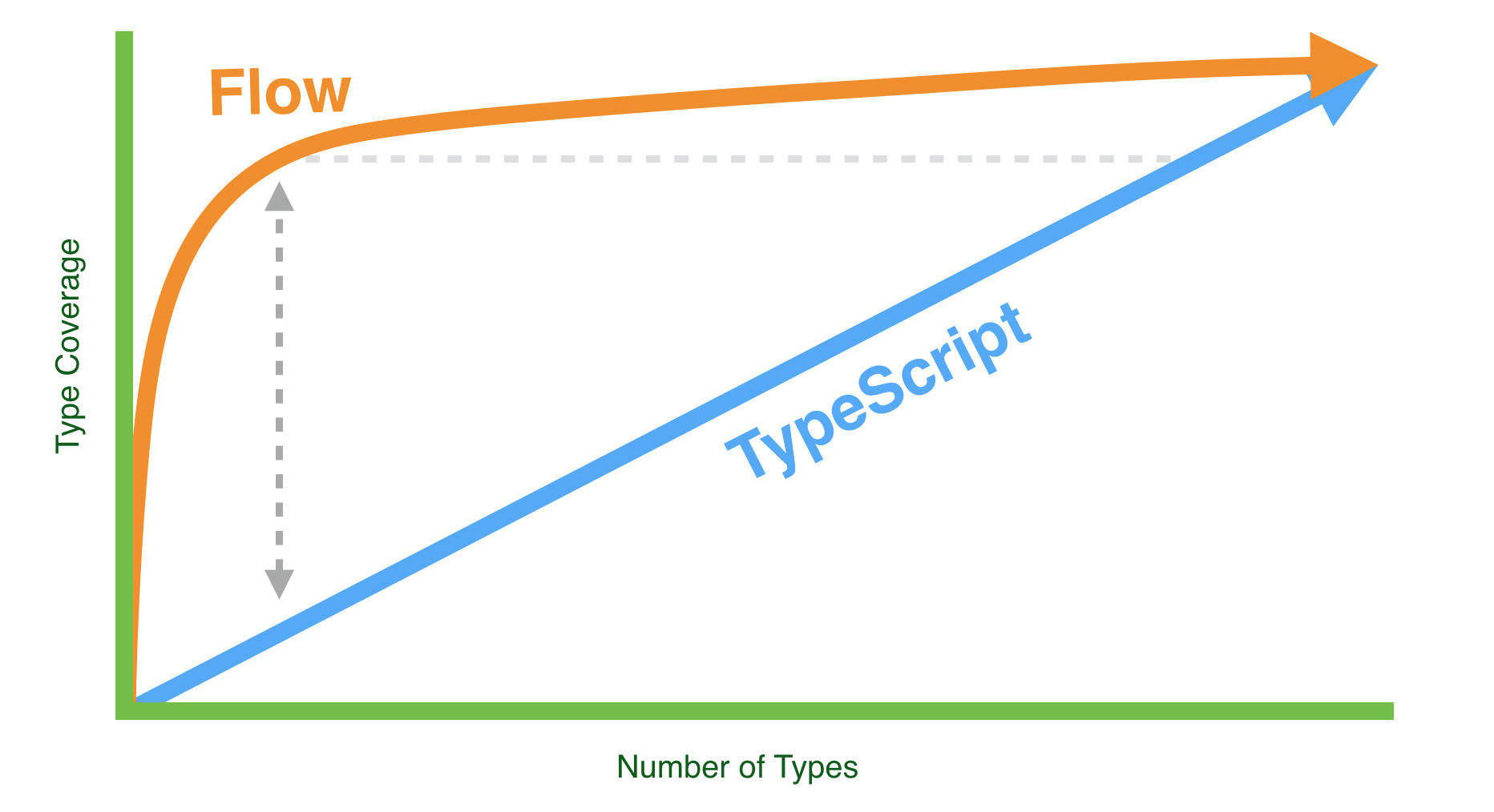 Adopting Flow & TypeScript – @thejameskyle